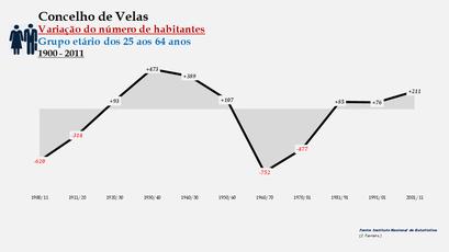 Velas - Variação do número de habitantes (25-64 anos) 1900-2011