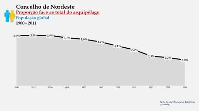 Nordeste - Proporção face ao total da população do distrito (global) 1900/2011