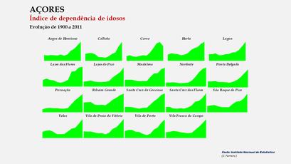 Arquipélago dos Açores - Índice de envelhecimento – Evolução comparada dos concelhos