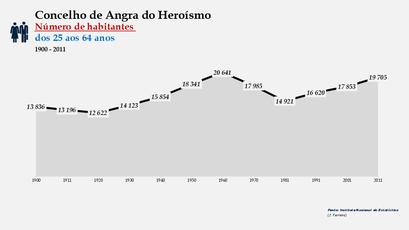 Angra do Heroísmo - Número de habitantes (25-64 anos) 1900-2011