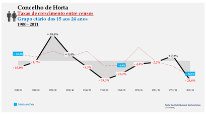 Horta – Taxa de crescimento populacional entre censos (15-24 anos) 1900-2011