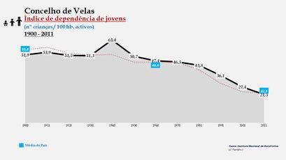Velas - Índice de dependência de jovens 1900-2011