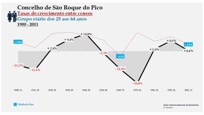 São Roque do Pico – Taxa de crescimento populacional entre censos (25-64 anos) 1900-2011