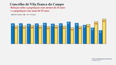 Vila Franca do Campo - Distribuição da população por grupos etários (< e > 25 anos) 1900-2011