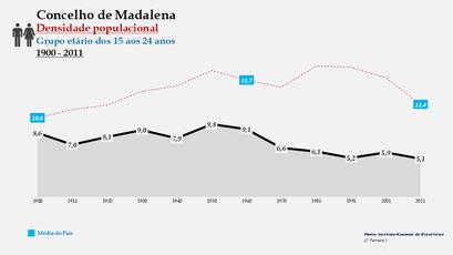 Madalena - Densidade populacional (15-24 anos) 1900-2011