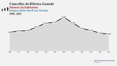 Ribeira Grande - Número de habitantes (0-14 anos) 1900-2011