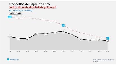 Lajes do Pico - Índice de sustentabilidade potencial 1900-2011