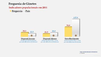 Ginetes - Índice de dependência de jovens, de idosos e de envelhecimento (2001 e 2011)