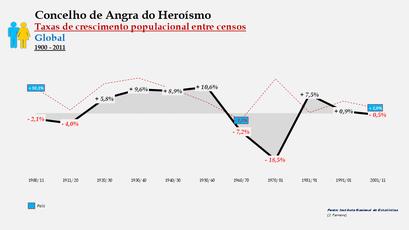 Angra do Heroísmo – Taxa de crescimento populacional entre censos (global) 1900-2011