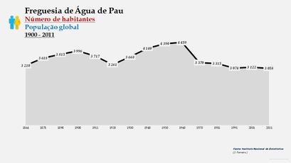 Água de Pau - Número de habitantes
