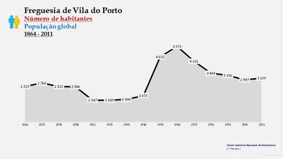 Vila do Porto - Número de habitantes