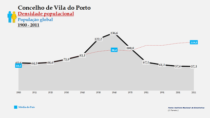 Vila do Porto - Densidade populacional (global) 1864-2011