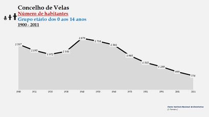 Velas - Número de habitantes (0-14 anos) 1900-2011