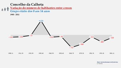 Calheta - Variação do número de habitantes (0-14 anos) 1900-2011