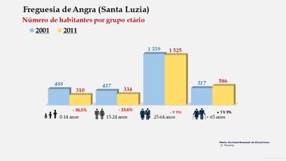 Angra (Santa Luzia) - Número de habitantes por grupo etário (2001-2011)