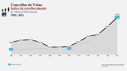 Velas - Índice de envelhecimento 1900-2011