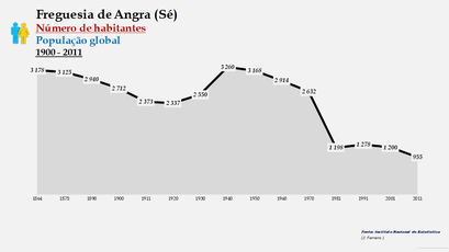 Angra (Sé) - Número de habitantes (1864-2011)