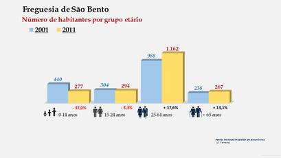 São Bento - Número de habitantes por grupo etário (2001-2011)