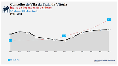 Vila da Praia da Vitória - Índice de dependência de idosos 1900-2011