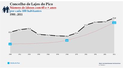 Lajes do Pico - Evolução da percentagem do grupo etário dos 65 e + anos, entre 1900 e 2011