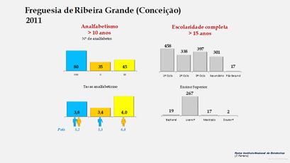 Ribeira Grande (Conceição) - Níveis de escolaridade da população com mais de 15 anos por sexo (2011)