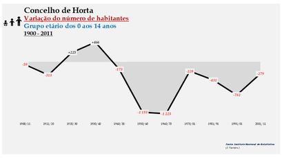 Horta - Variação do número de habitantes (0-14 anos) 1900-2011