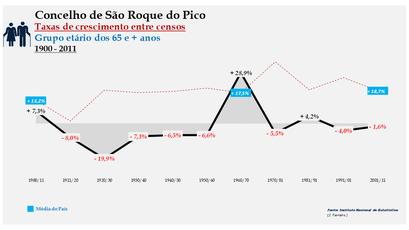 São Roque do Pico – Taxa de crescimento populacional entre censos (65 e + anos) 1900-2011