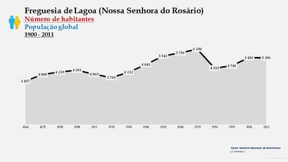 Lagoa (Nossa Senhora do Rosário) - Número de habitantes