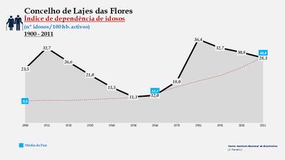 Lajes das Flores - Índice de dependência de idosos 1900-2011