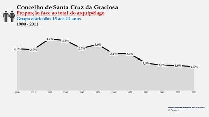 Santa Cruz da Graciosa  - Proporção face ao total da população do distrito (15-24 anos) 1900/2011
