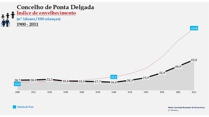 Ponta Delgada - Índice de envelhecimento 1900-2011