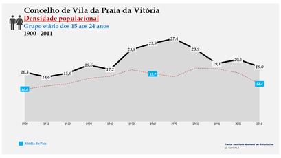 Vila da Praia da Vitória - Densidade populacional (15-24 anos) 1900-2011