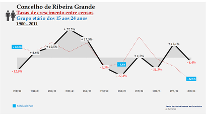 Ribeira Grande – Taxa de crescimento populacional entre censos (15-24 anos) 1900-2011