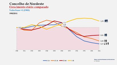 Nordeste - Distribuição da população por grupos etários (índices) 1900-2011