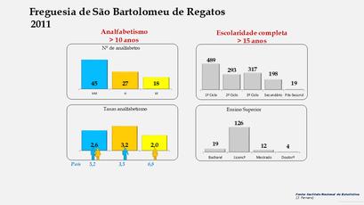 São Bartolomeu de Regatos - Níveis de escolaridade da população com mais de 15 anos por sexo (2011)