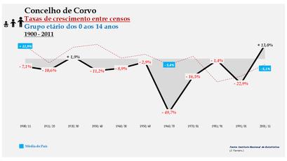 Corvo – Taxa de crescimento populacional entre censos (0-14 anos) 1900-2011