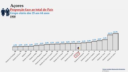 Arquipélago dos Açores – Percentagem da população do País (25-64 anos) - 1900