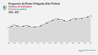 Ponta Delgada (São Pedro) - Número de habitantes