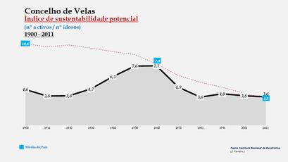 Velas - Índice de sustentabilidade potencial 1900-2011