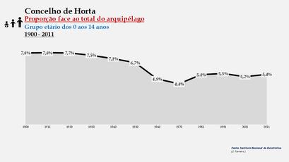 Horta - Proporção face ao total da população do distrito (0-14 anos) 1900/2011