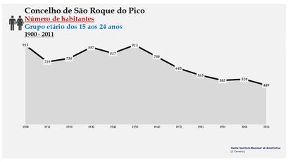 São Roque do Pico - Número de habitantes (15-24 anos) 1900-2011