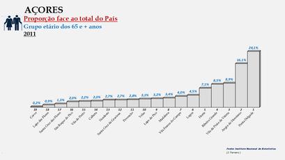 Arquipélago dos Açores - Proporção de cada concelho face ao total da população (65 e + anos) do arquipélago (2011)