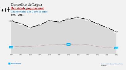 Lagoa - Densidade populacional (0-14 anos) 1900-2011