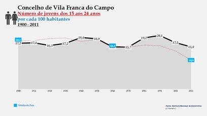 Vila Franca do Campo - Evolução da percentagem do grupo etário dos 15 aos 24 anos, entre 1900 e 2011