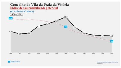 Vila da Praia da Vitória - Índice de sustentabilidade potencial 1900-2011