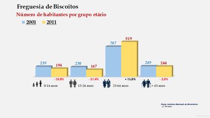 Biscoitos - Número de habitantes por grupo etário (2001-2011)