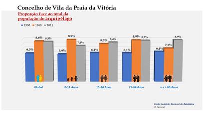 Vila da Praia da Vitória - Proporção face ao total da população do distrito (comparativo) 1900-1960-2011