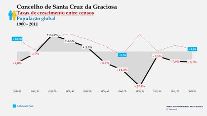 Santa Cruz da Graciosa  – Taxa de crescimento populacional entre censos (global) 1900-2011