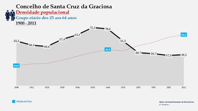 Santa Cruz da Graciosa  - Densidade populacional (25-64 anos) 1900-2011