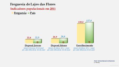 Lajes das Flores - Índice de dependência de jovens, de idosos e de envelhecimento (2011)